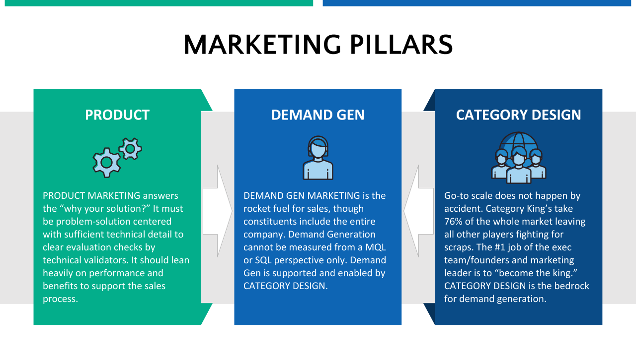 marketing pillars